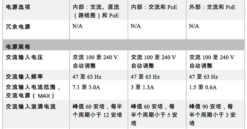 北京路由器ISR4321/K9