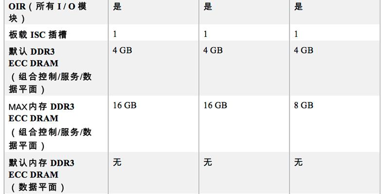 北京企业集成服务路由器