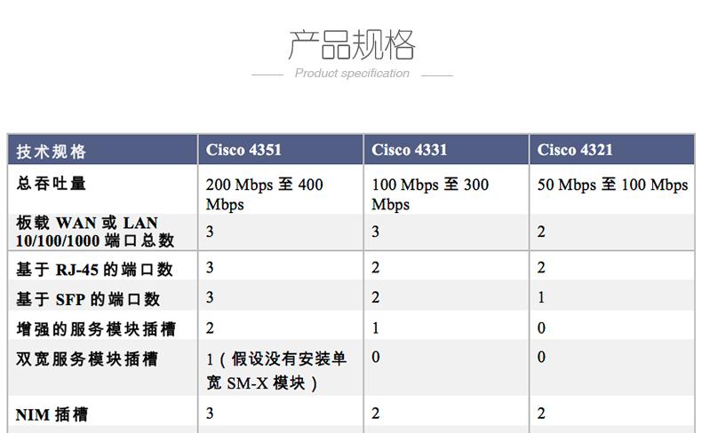 北京思科CISCO4300企业集成服务路由器